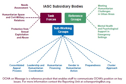 IASC-structure