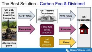 CarbonFreeDividend