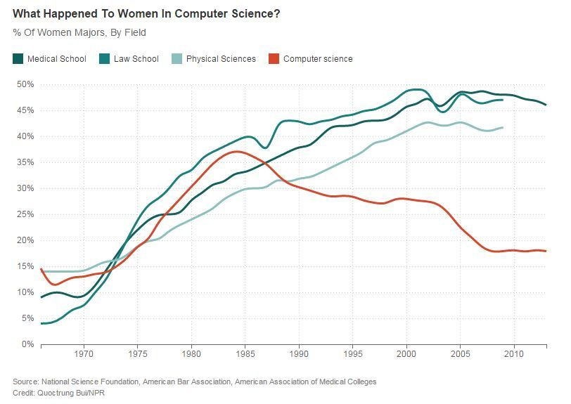 When Women Stopped Coding _ Planet Money _ NPR