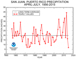Puerto Rico Drought