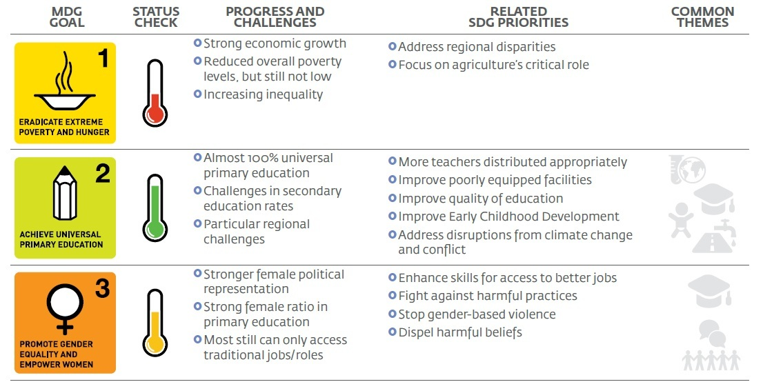 MDGs gloals - Impakter