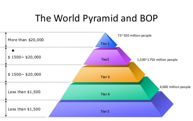 the-bottom-of-the-pyramid-6-638