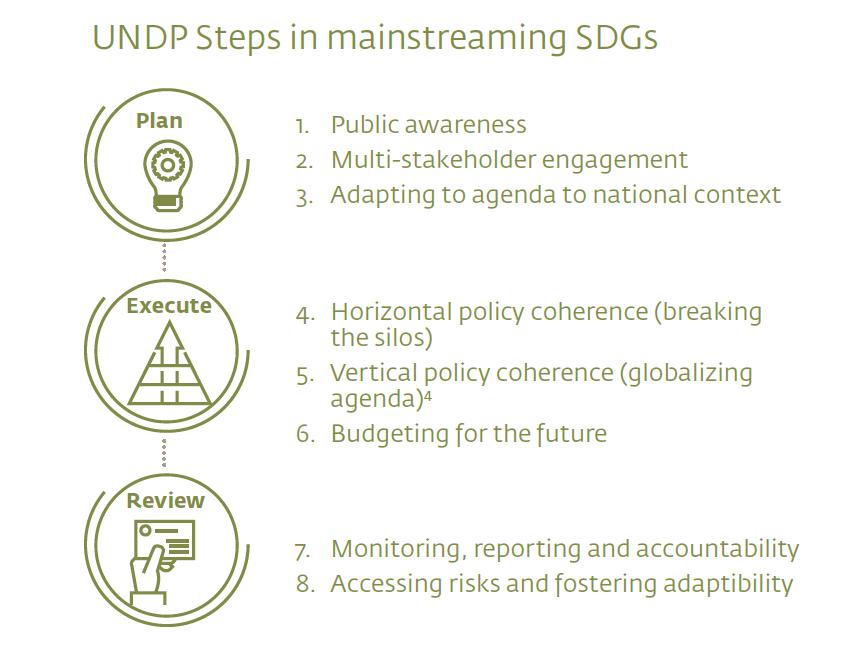 UNDP - SDGS - Plan - Impakter