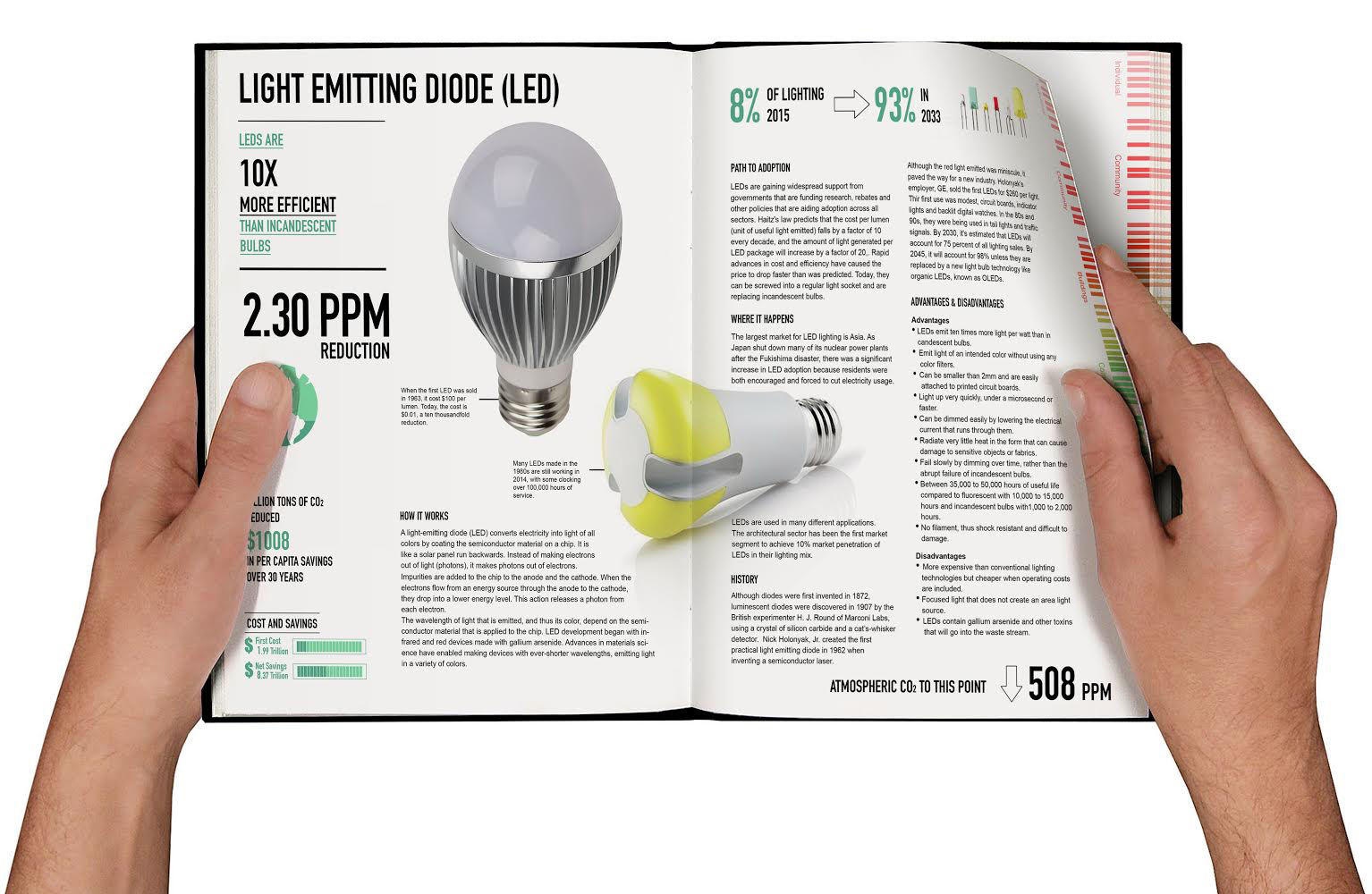 Led light, presented in Project Drawdown's book