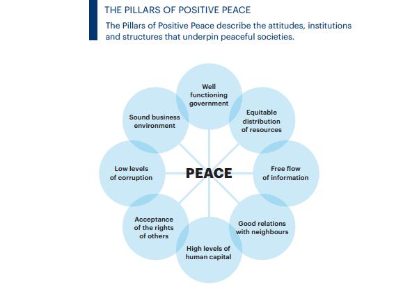 Positive Peace