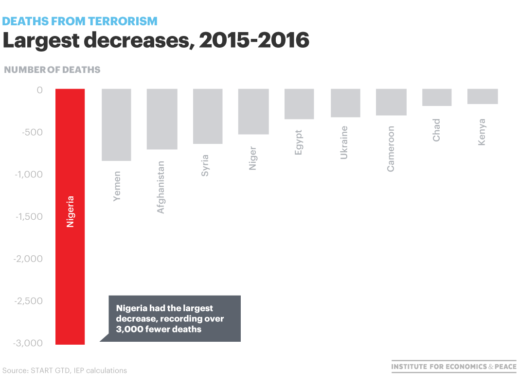 largest decrease terrorism deaths