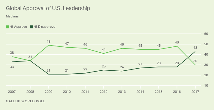 World Approval of US Gallup Poll 2017