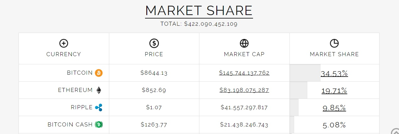 Bitcoin Market share Ethereum and others Flippening Watch Feb 11 2018