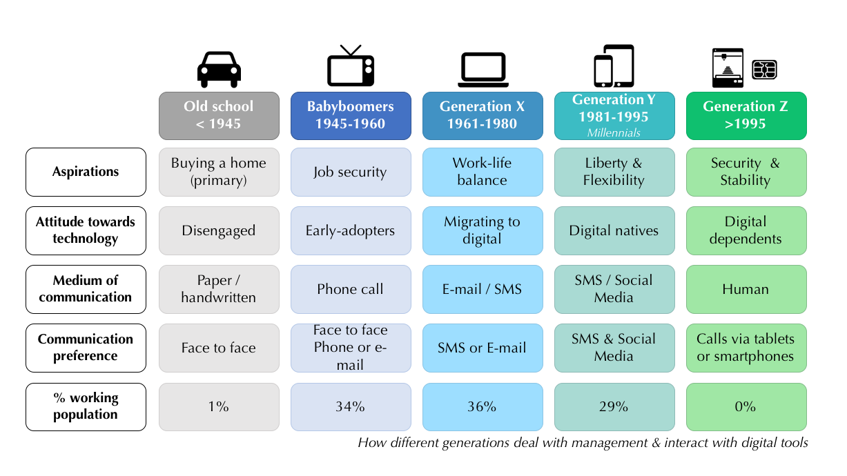 Digital age and generations
