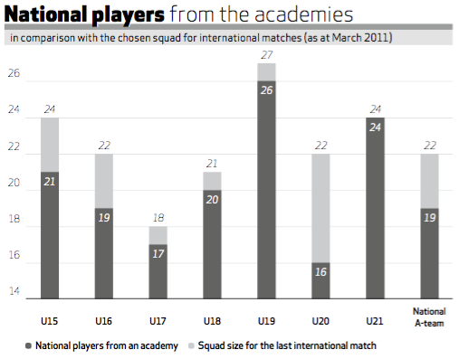 Natl Players from Academies