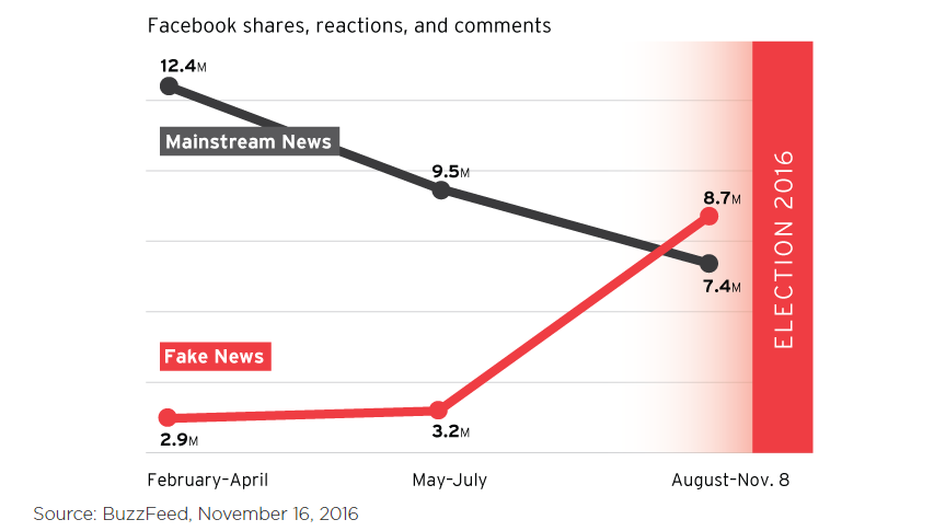 Fake News vs Real News on FB