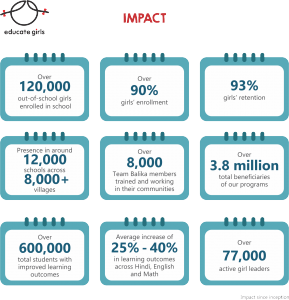 Impactor, SDG series, Quality Education, Impact