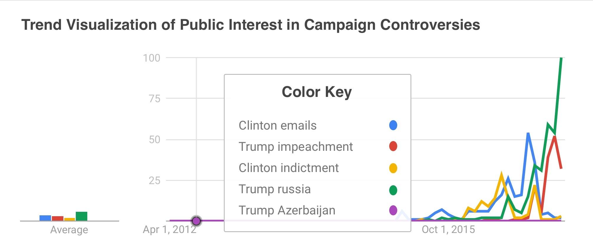 Trend_Trump_Russia_Clinton