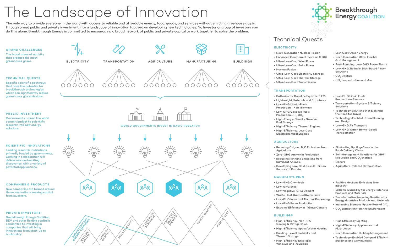 landscape-of-innovation
