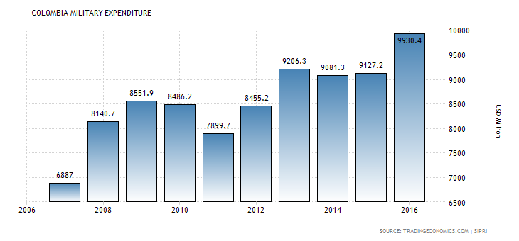 colombia-military-expenditure