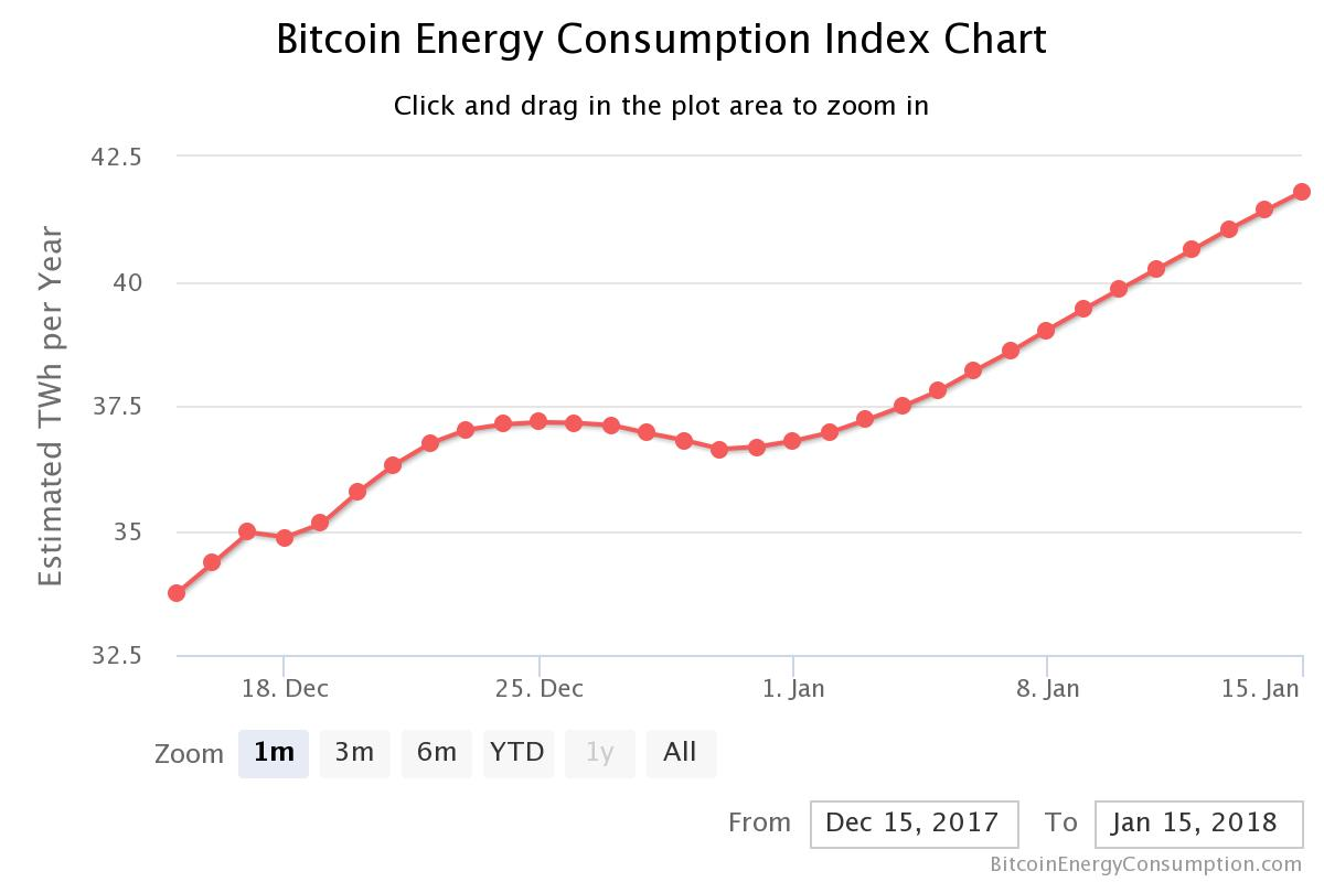 Bitcoin Energy consumption