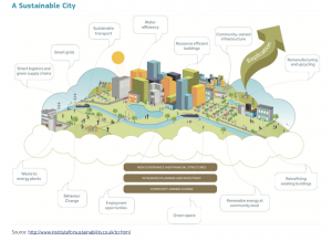 A sustainable city
