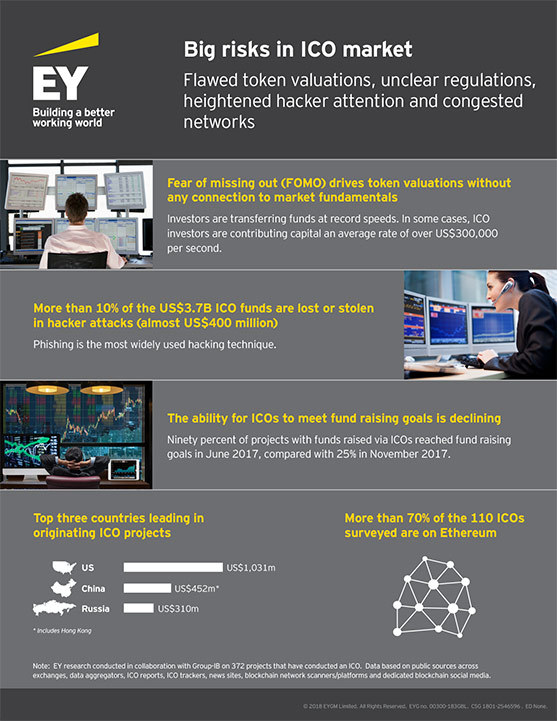 ICO Market risks infographic ey-big-risks-in-ico-market-infographic