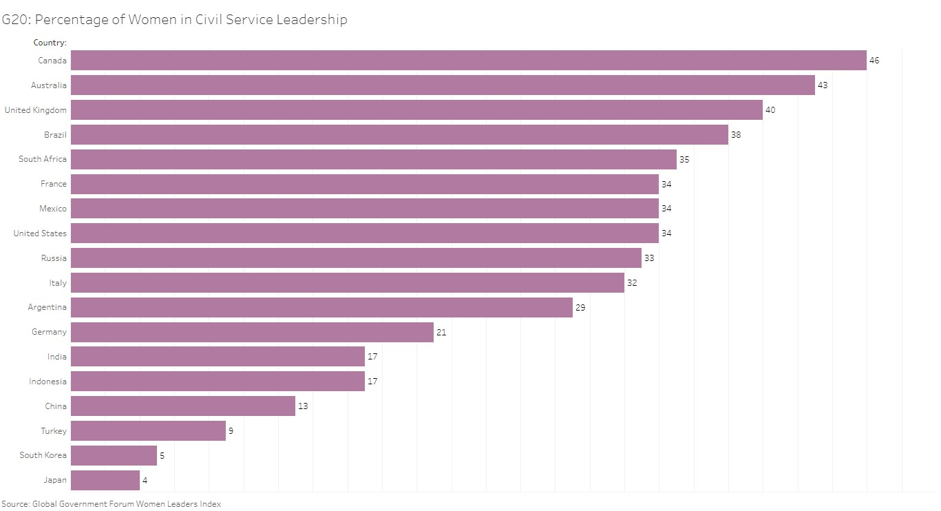 G20 Percentage of Women in Civil Service Leadership